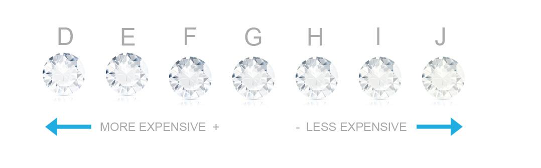 diamante de color expensas escala