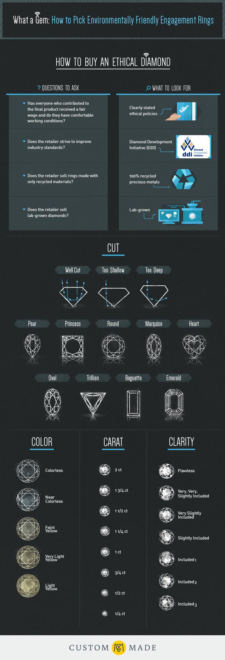 diamond ethical