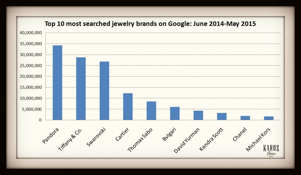 whos the top jewellery brands online most searched for