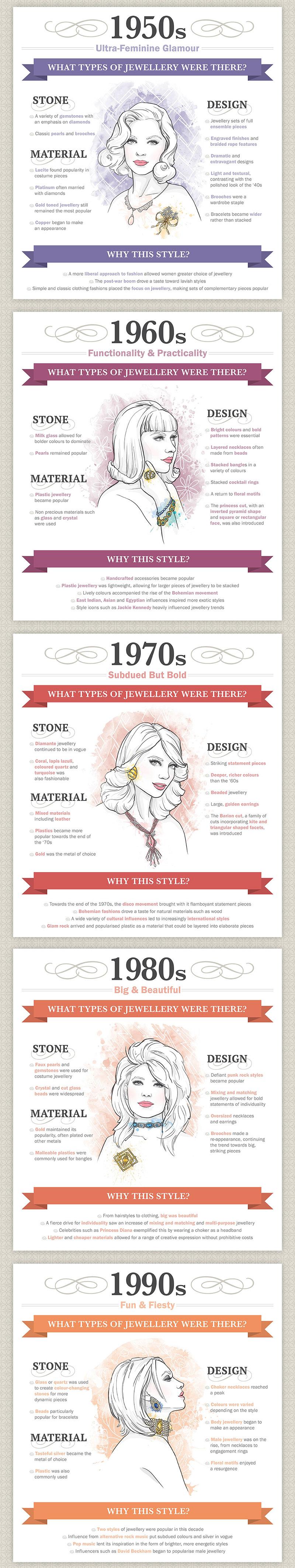 Jewellery trends throughtime