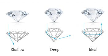 Diamond cut and proportions