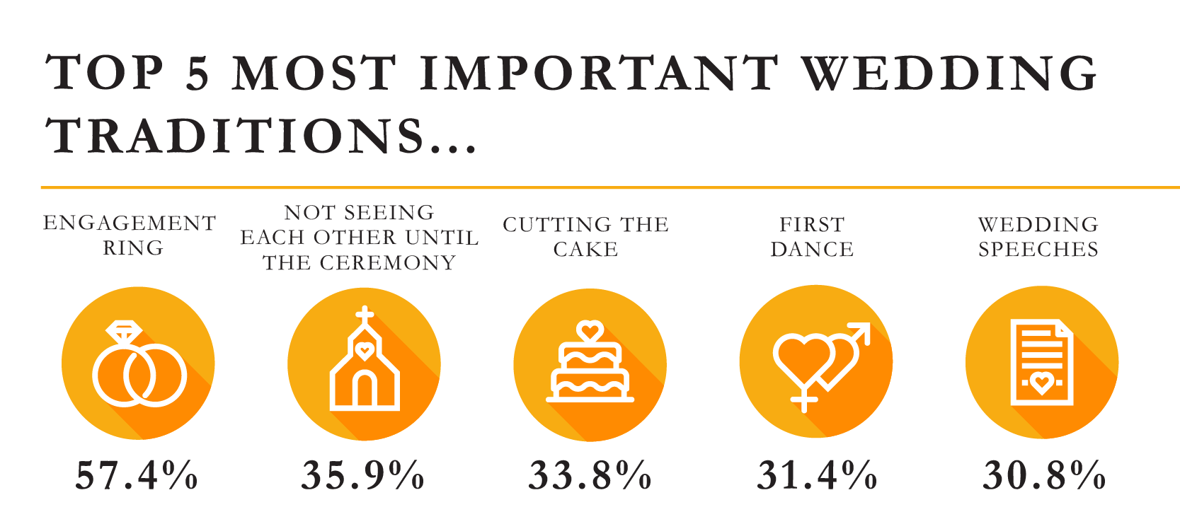 Whats important on your wedding day?