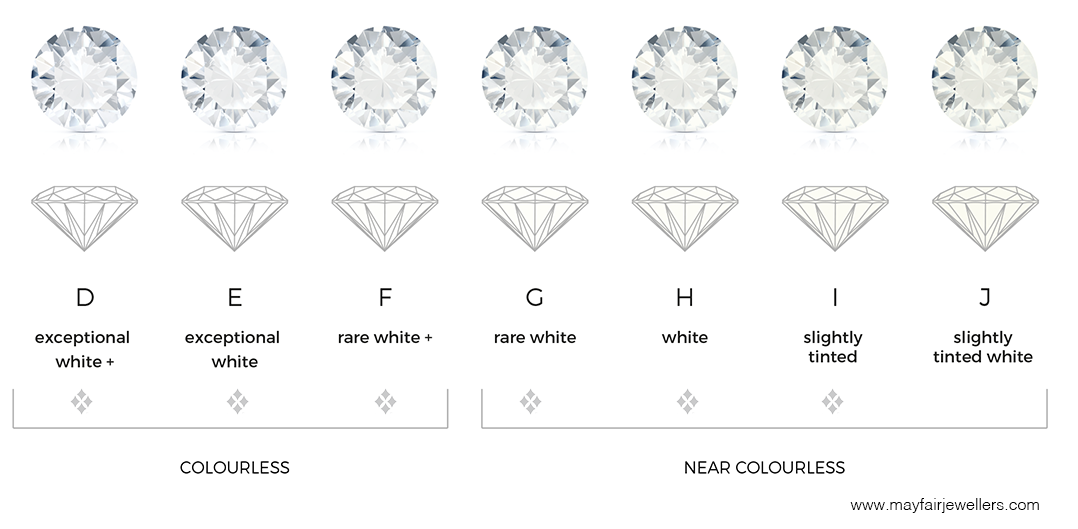 Diamond colour comparison chart