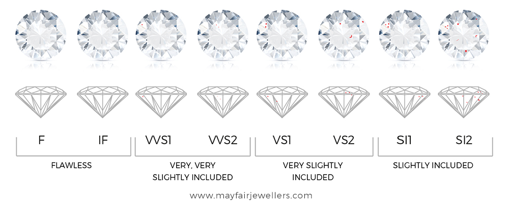 clarity included s the scale diamond grade igalabs slightly