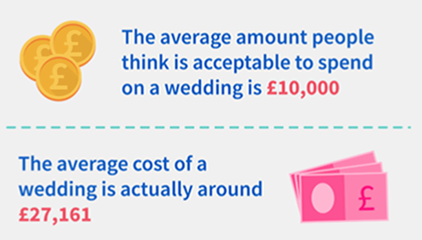 Wedding on credit visualisation of text above 1