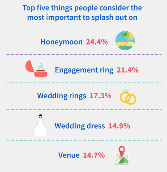 Top 5 things people splash out on; honeymoon, engagement ring, wedding rings, wedding dress, venue